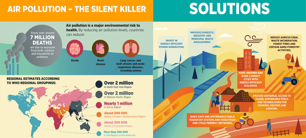 Air pollution is a major environmental risk to health. Infographics from WHO website.